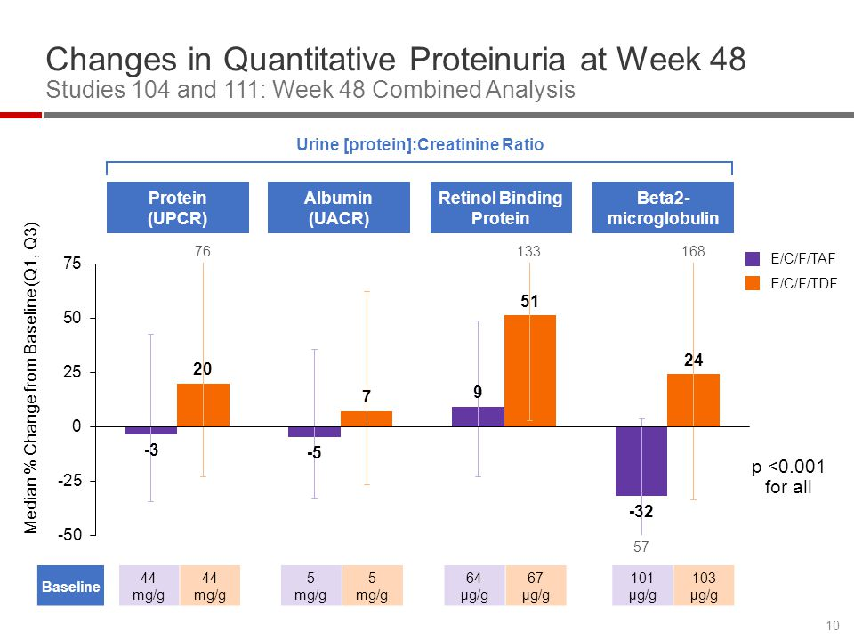 Urine [protein]:Creatinine Ratio Retinol Binding Protein